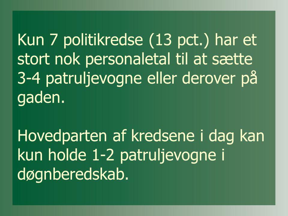 Kun 7 politikredse (13 pct.) har et stort nok personaletal til at sætte 3-4 patruljevogne eller derover på gaden.