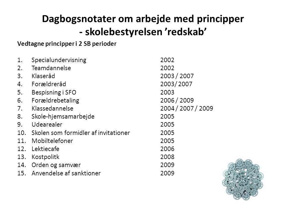 Dagbogsnotater om arbejde med principper - skolebestyrelsen 'redskab' Vedtagne principper i 2 SB perioder 1.Specialundervisning 2002 2.Teamdannelse 20