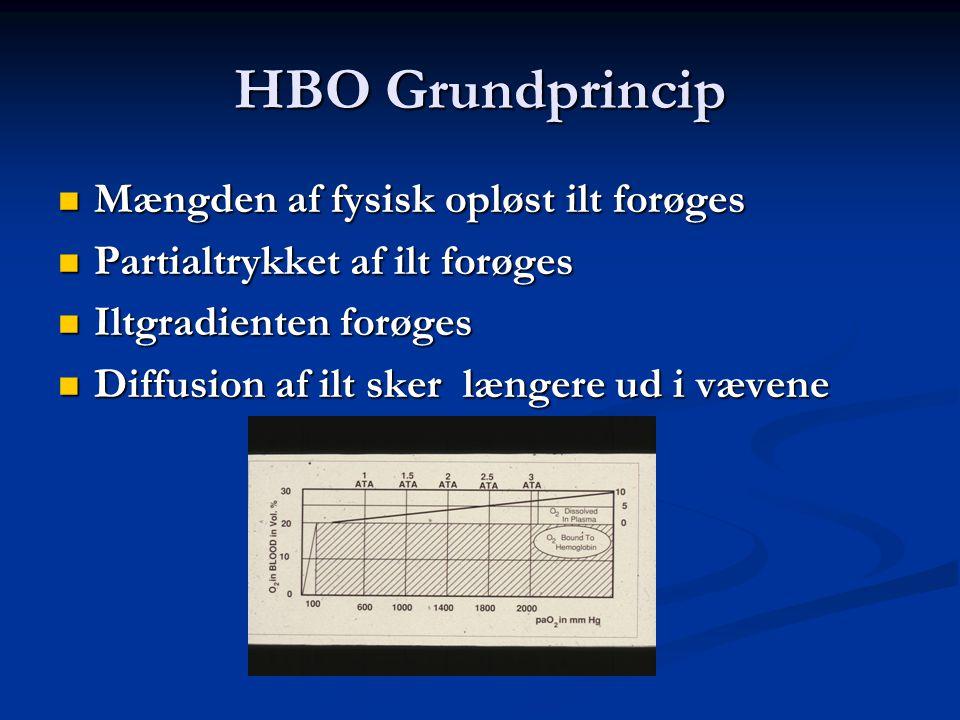 HBO Grundprincip  Mængden af fysisk opløst ilt forøges  Partialtrykket af ilt forøges  Iltgradienten forøges  Diffusion af ilt sker længere ud i v