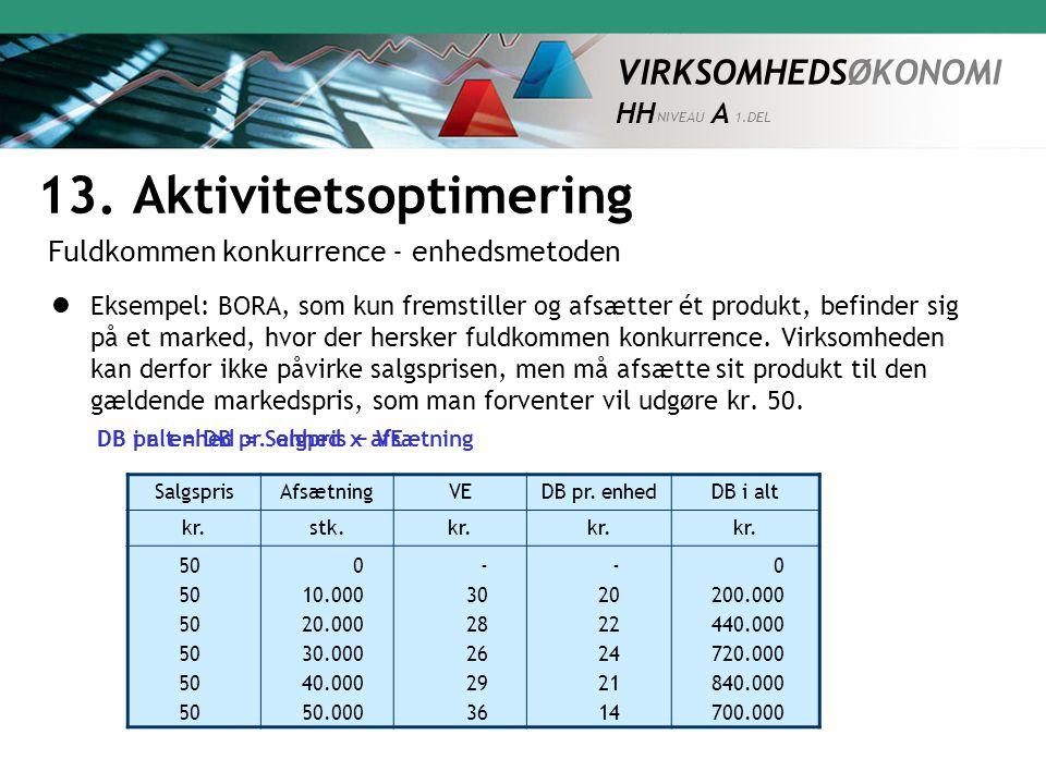 VIRKSOMHEDSØKONOMI HH NIVEAU A 1.DEL SalgsprisAfsætningVEDB pr.