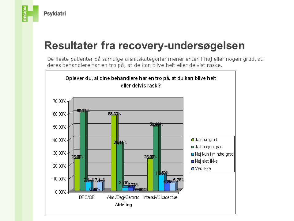 Resultater fra recovery-undersøgelsen De fleste patienter på samtlige afsnitskategorier mener enten i høj eller nogen grad, at deres behandlere har en tro på, at de kan blive helt eller delvist raske.