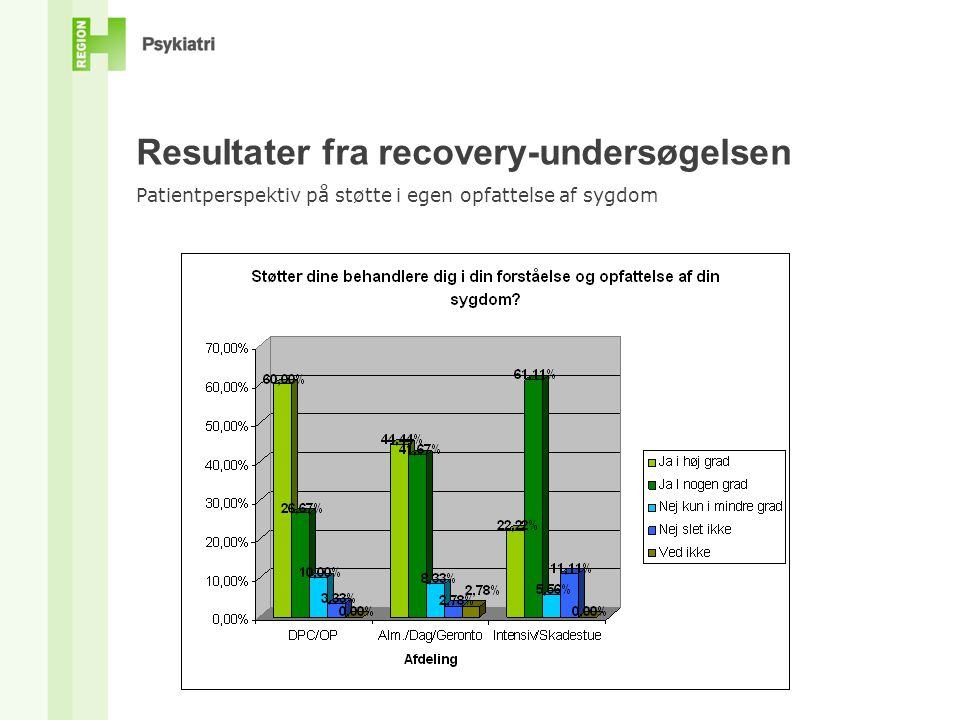 Resultater fra recovery-undersøgelsen Patientperspektiv på støtte i egen opfattelse af sygdom