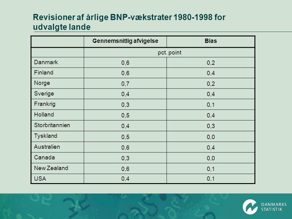 Revisioner af årlige BNP-vækstrater 1980-1998 for udvalgte lande Gennemsnitlig afvigelseBias pct. point Danmark 0,60,2 Finland 0,60,4 Norge 0,70,2 Sve