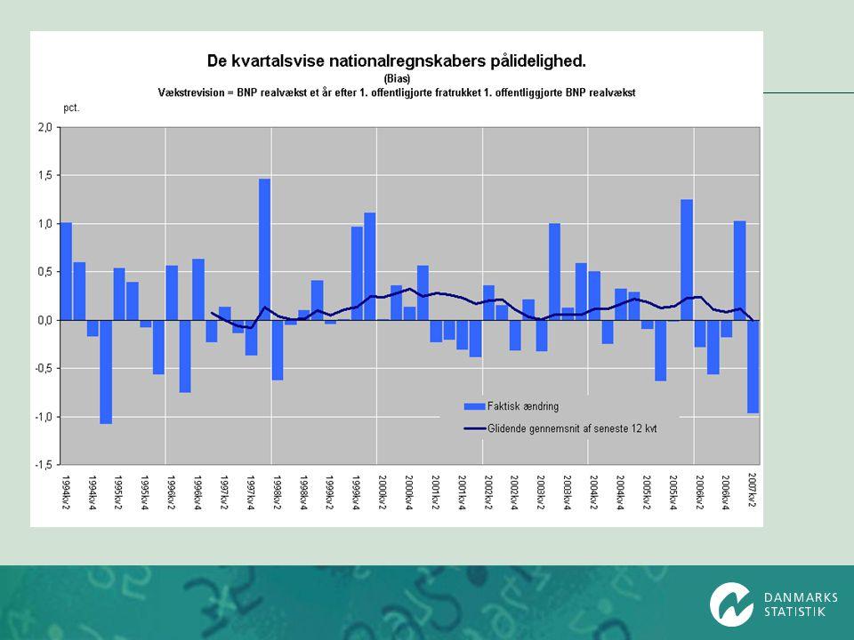 International sammenligning OECD –revisionsdatabase –baseret på Monthly Economic Indicators –fokus på BNP-vækst –delvise data fra ca.