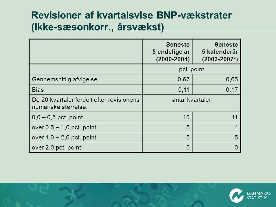 Revisioner af kvartalsvise BNP-vækstrater (Ikke-sæsonkorr., årsvækst) Seneste 5 endelige år (2000-2004) Seneste 5 kalenderår (2003-2007*) pct.