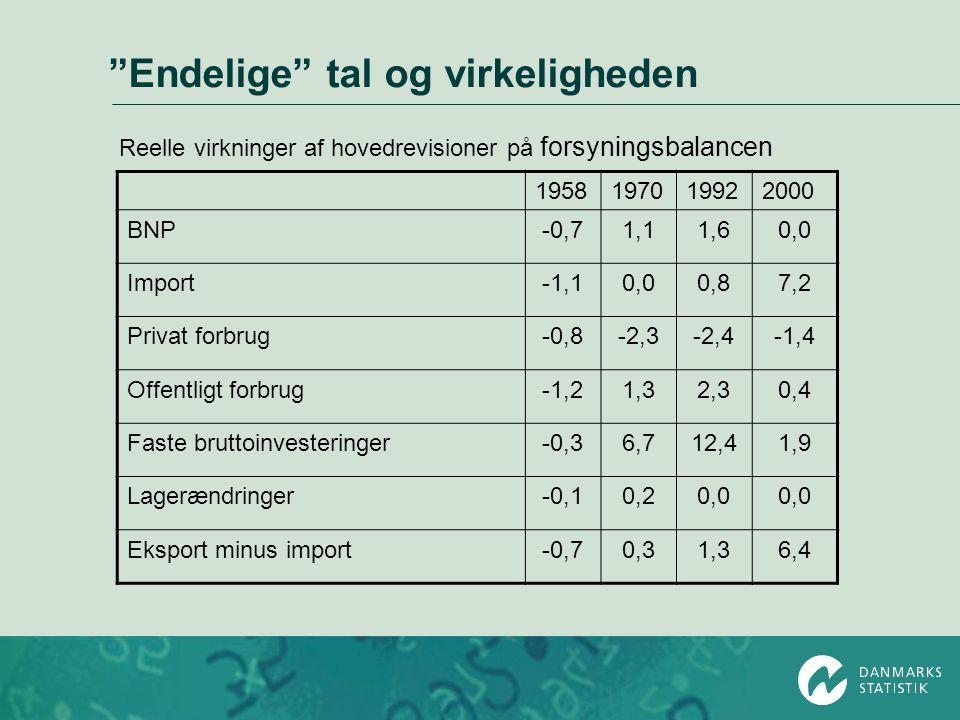Endelige tal og virkeligheden Reelle virkninger af hovedrevisioner på forsyningsbalancen 1958197019922000 BNP-0,71,11,60,0 Import-1,10,00,87,2 Privat forbrug-0,8-2,3-2,4-1,4 Offentligt forbrug-1,21,32,30,4 Faste bruttoinvesteringer-0,36,712,41,9 Lagerændringer-0,10,20,0 Eksport minus import-0,70,31,36,4
