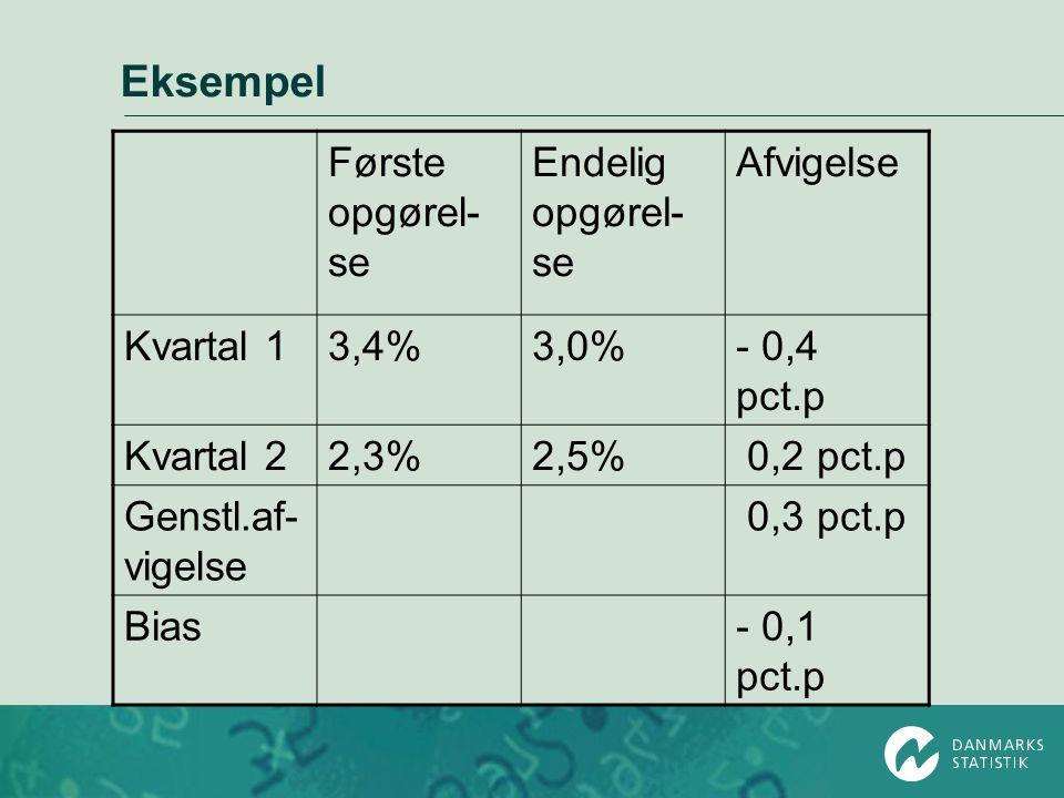 Eksempel Første opgørel- se Endelig opgørel- se Afvigelse Kvartal 13,4%3,0%- 0,4 pct.p Kvartal 22,3%2,5% 0,2 pct.p Genstl.af- vigelse 0,3 pct.p Bias- 0,1 pct.p