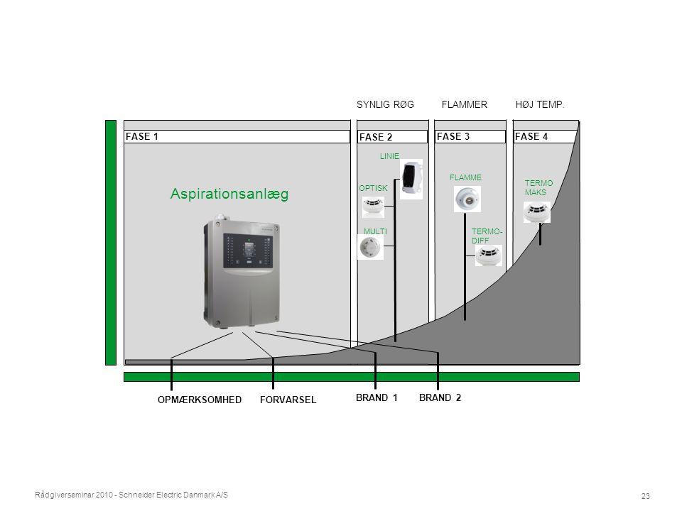 Rådgiverseminar 2010 - Schneider Electric Danmark A/S 23 FASE 4 FASE 1 FASE 2 FASE 3 SYNLIG RØGHØJ TEMP.FLAMMERTIDLIGE STADIE - INGEN SYNLIG RØG TID R