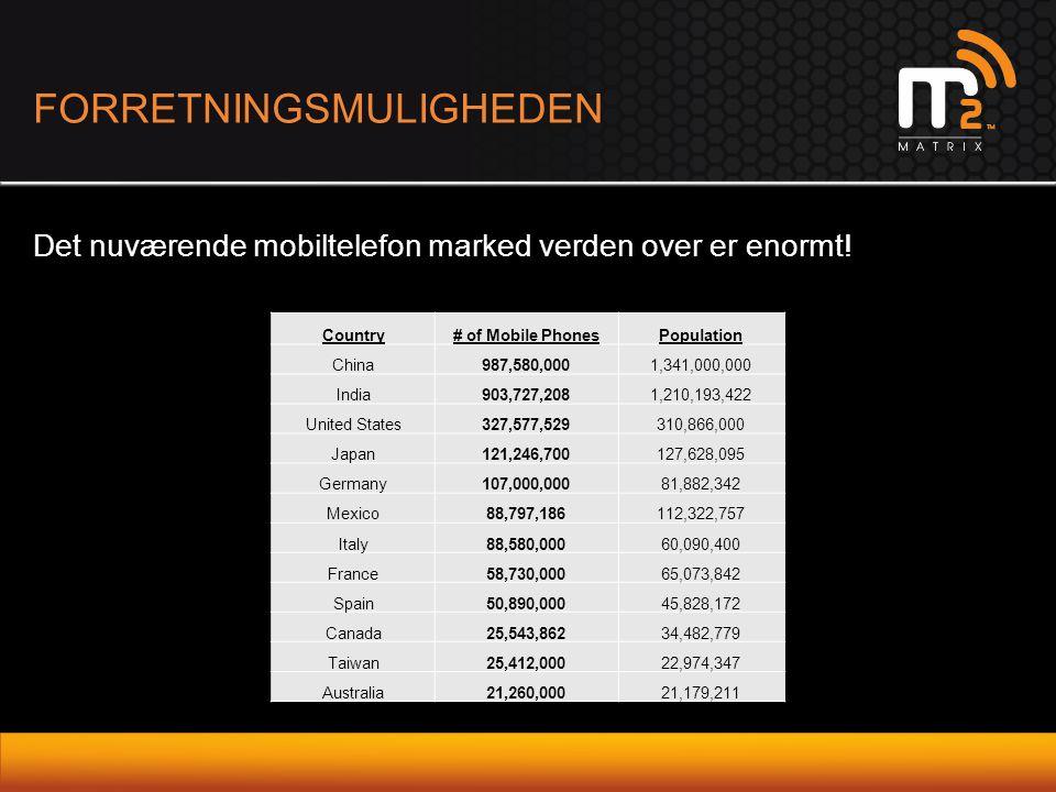 FORRETNINGSMULIGHEDEN Det nuværende mobiltelefon marked verden over er enormt! Country# of Mobile PhonesPopulation China987,580,0001,341,000,000 India