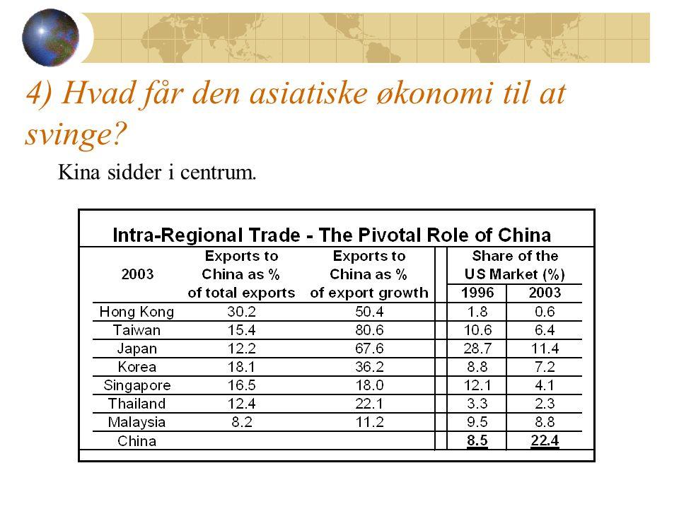 4) Hvad får den asiatiske økonomi til at svinge? Kina sidder i centrum.