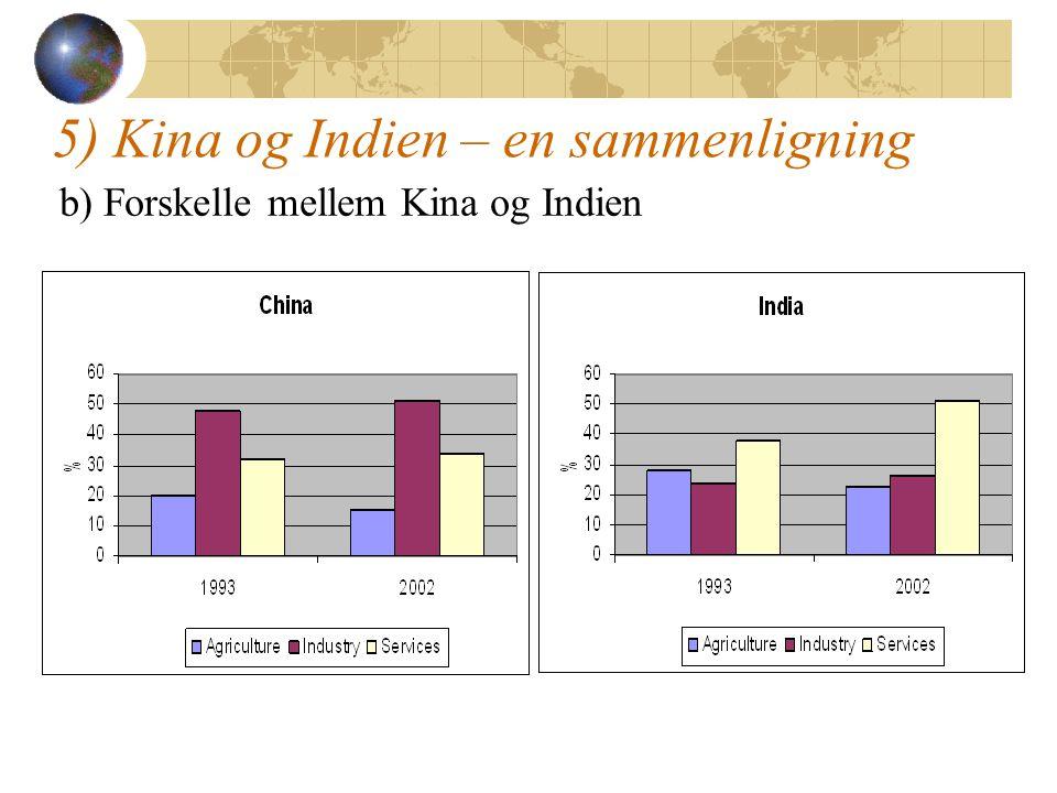5) Kina og Indien – en sammenligning b) Forskelle mellem Kina og Indien