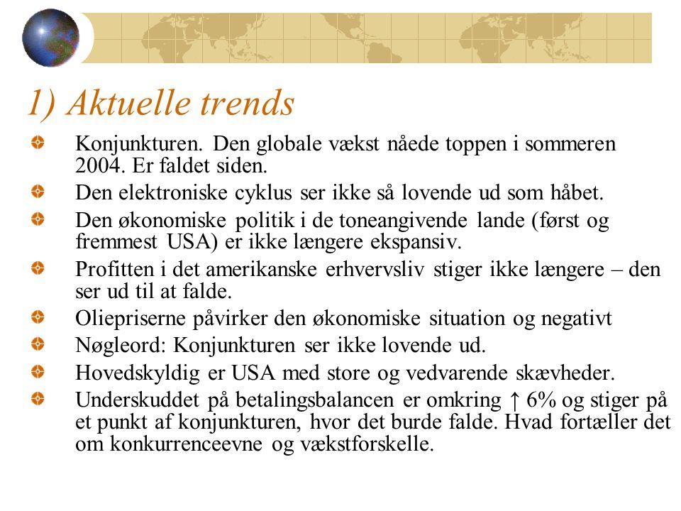 1) Aktuelle trends Konjunkturen.Den globale vækst nåede toppen i sommeren 2004.