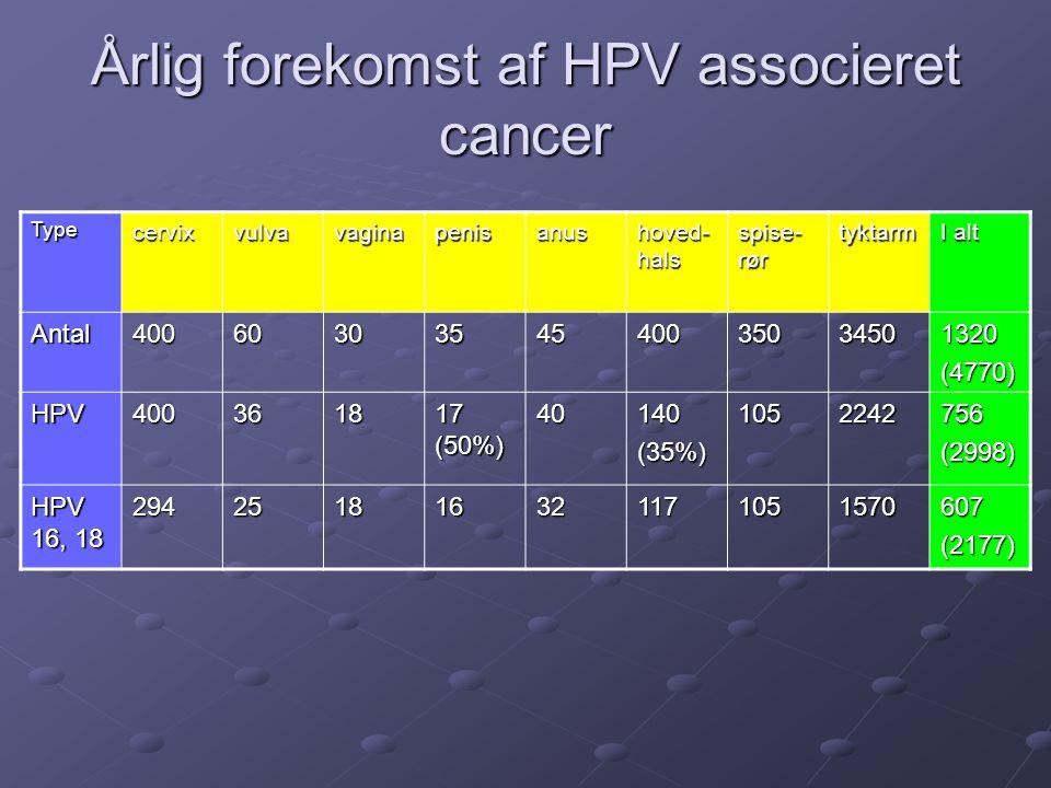 Årlig forekomst af HPV associeret cancer Typecervixvulvavaginapenisanus hoved- hals spise- rør tyktarm I alt Antal4006030354540035034501320(4770) HPV4
