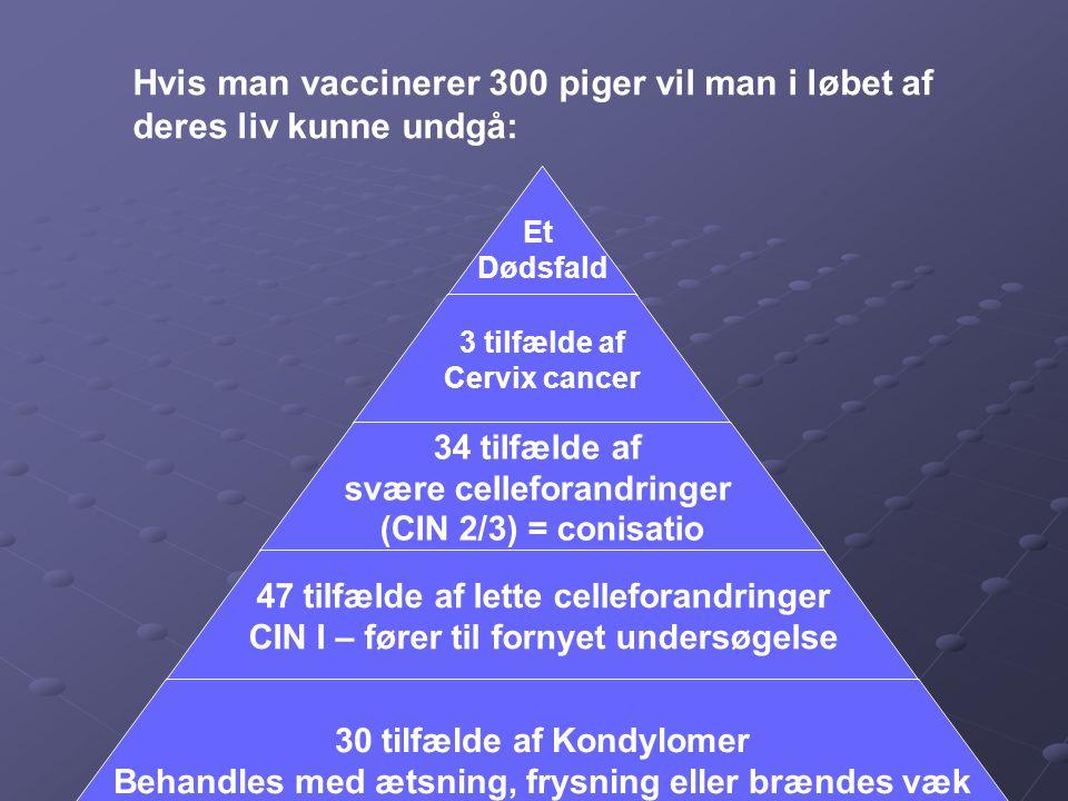 Et Dødsfald 3 tilfælde af Cervix cancer 34 tilfælde af svære celleforandringer (CIN 2/3) = conisatio 47 tilfælde af lette celleforandringer CIN I – fø
