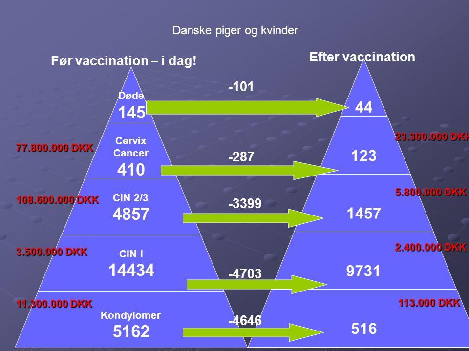 Døde 145 Cervix Cancer 410 CIN 2/3 4857 CIN I 14434 Kondylomer 5162 44 123 1457 9731 516 Før vaccination – i dag! Efter vaccination -101 -287 -3399 -4