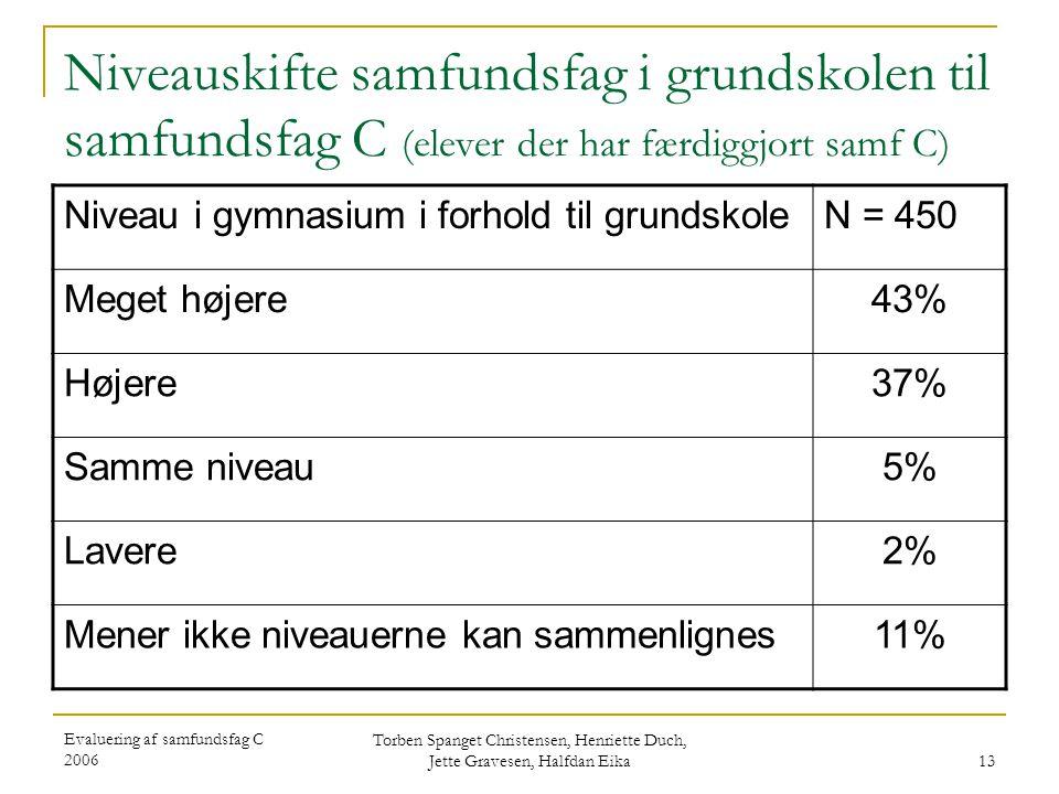 Evaluering af samfundsfag C 2006 Torben Spanget Christensen, Henriette Duch, Jette Gravesen, Halfdan Eika 13 Niveauskifte samfundsfag i grundskolen til samfundsfag C (elever der har færdiggjort samf C) Niveau i gymnasium i forhold til grundskoleN = 450 Meget højere43% Højere37% Samme niveau5% Lavere2% Mener ikke niveauerne kan sammenlignes11%
