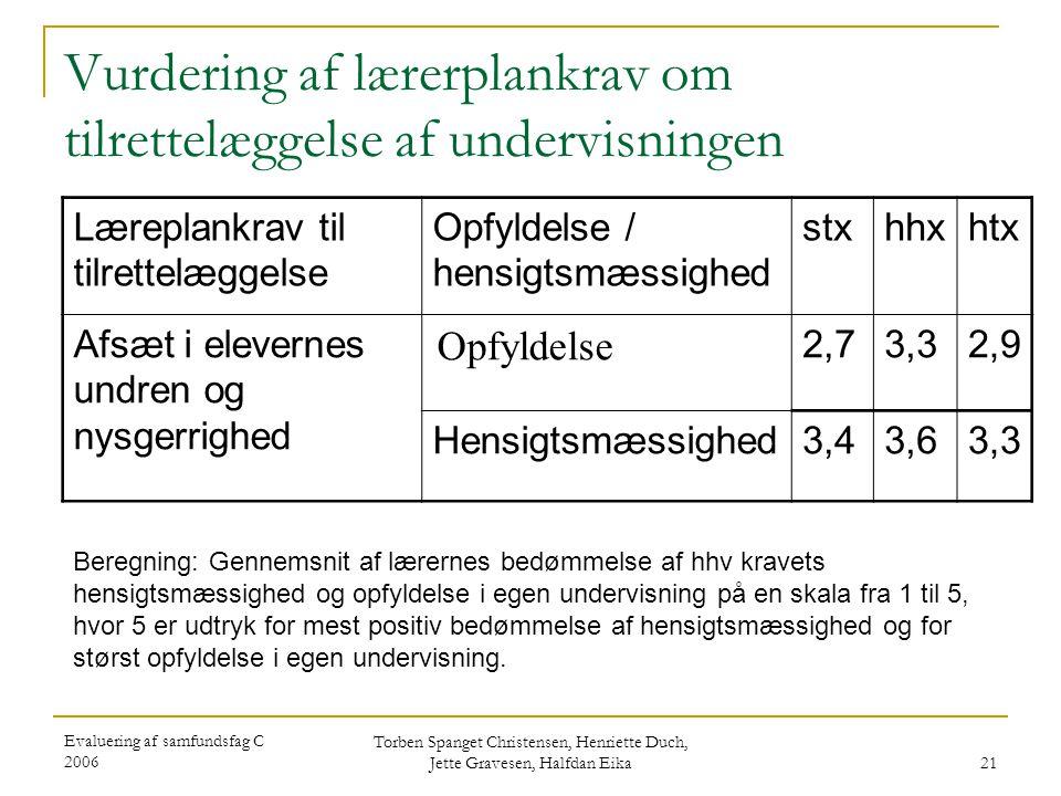 Evaluering af samfundsfag C 2006 Torben Spanget Christensen, Henriette Duch, Jette Gravesen, Halfdan Eika 21 Vurdering af lærerplankrav om tilrettelæggelse af undervisningen Læreplankrav til tilrettelæggelse Opfyldelse / hensigtsmæssighed stxhhxhtx Afsæt i elevernes undren og nysgerrighed Opfyldelse 2,73,32,9 Hensigtsmæssighed3,43,63,3 Beregning: Gennemsnit af lærernes bedømmelse af hhv kravets hensigtsmæssighed og opfyldelse i egen undervisning på en skala fra 1 til 5, hvor 5 er udtryk for mest positiv bedømmelse af hensigtsmæssighed og for størst opfyldelse i egen undervisning.