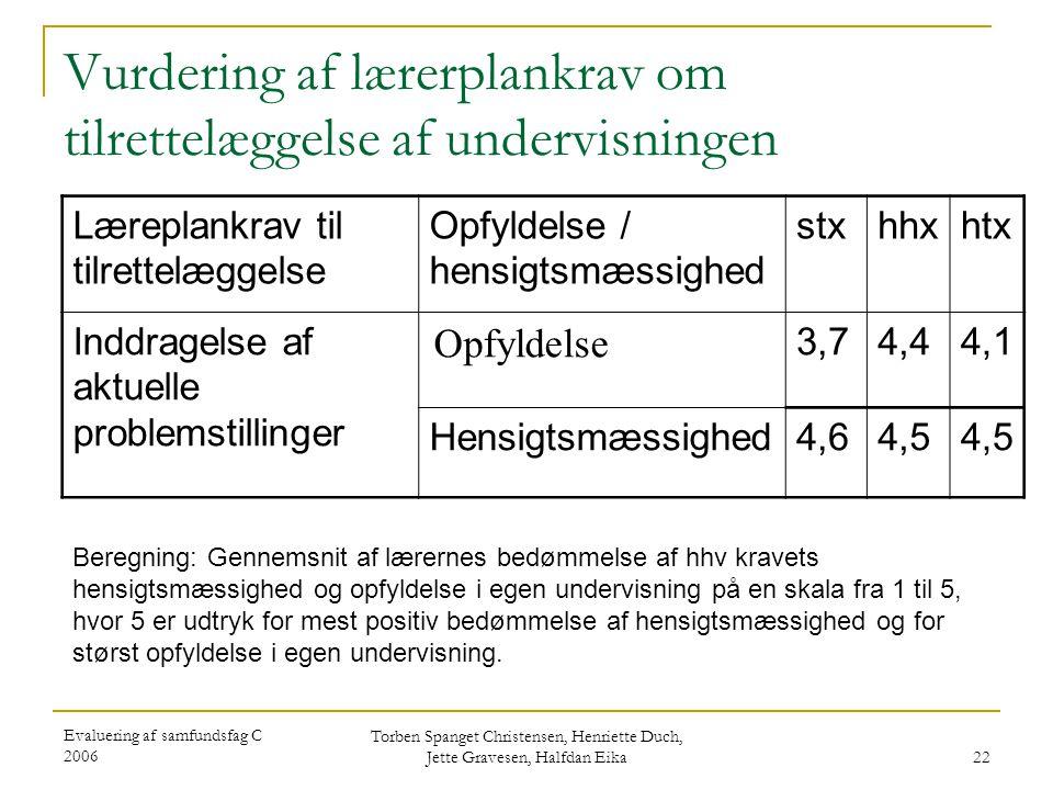 Evaluering af samfundsfag C 2006 Torben Spanget Christensen, Henriette Duch, Jette Gravesen, Halfdan Eika 22 Vurdering af lærerplankrav om tilrettelæggelse af undervisningen Læreplankrav til tilrettelæggelse Opfyldelse / hensigtsmæssighed stxhhxhtx Inddragelse af aktuelle problemstillinger Opfyldelse 3,74,44,1 Hensigtsmæssighed4,64,5 Beregning: Gennemsnit af lærernes bedømmelse af hhv kravets hensigtsmæssighed og opfyldelse i egen undervisning på en skala fra 1 til 5, hvor 5 er udtryk for mest positiv bedømmelse af hensigtsmæssighed og for størst opfyldelse i egen undervisning.