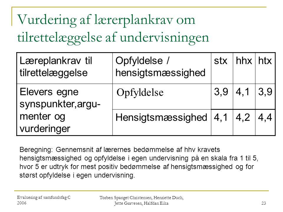 Evaluering af samfundsfag C 2006 Torben Spanget Christensen, Henriette Duch, Jette Gravesen, Halfdan Eika 23 Vurdering af lærerplankrav om tilrettelæggelse af undervisningen Læreplankrav til tilrettelæggelse Opfyldelse / hensigtsmæssighed stxhhxhtx Elevers egne synspunkter,argu- menter og vurderinger Opfyldelse 3,94,13,9 Hensigtsmæssighed4,14,24,4 Beregning: Gennemsnit af lærernes bedømmelse af hhv kravets hensigtsmæssighed og opfyldelse i egen undervisning på en skala fra 1 til 5, hvor 5 er udtryk for mest positiv bedømmelse af hensigtsmæssighed og for størst opfyldelse i egen undervisning.