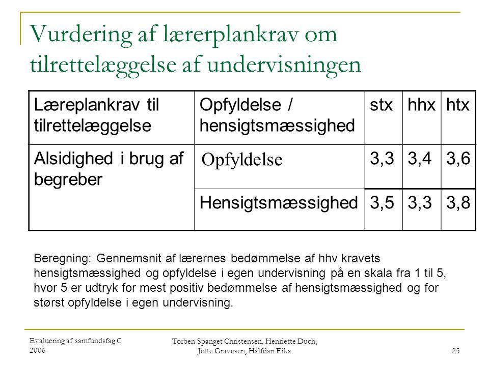 Evaluering af samfundsfag C 2006 Torben Spanget Christensen, Henriette Duch, Jette Gravesen, Halfdan Eika 25 Vurdering af lærerplankrav om tilrettelæggelse af undervisningen Læreplankrav til tilrettelæggelse Opfyldelse / hensigtsmæssighed stxhhxhtx Alsidighed i brug af begreber Opfyldelse 3,33,43,6 Hensigtsmæssighed3,53,33,8 Beregning: Gennemsnit af lærernes bedømmelse af hhv kravets hensigtsmæssighed og opfyldelse i egen undervisning på en skala fra 1 til 5, hvor 5 er udtryk for mest positiv bedømmelse af hensigtsmæssighed og for størst opfyldelse i egen undervisning.