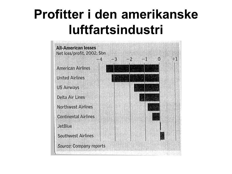 Profitter i den amerikanske luftfartsindustri