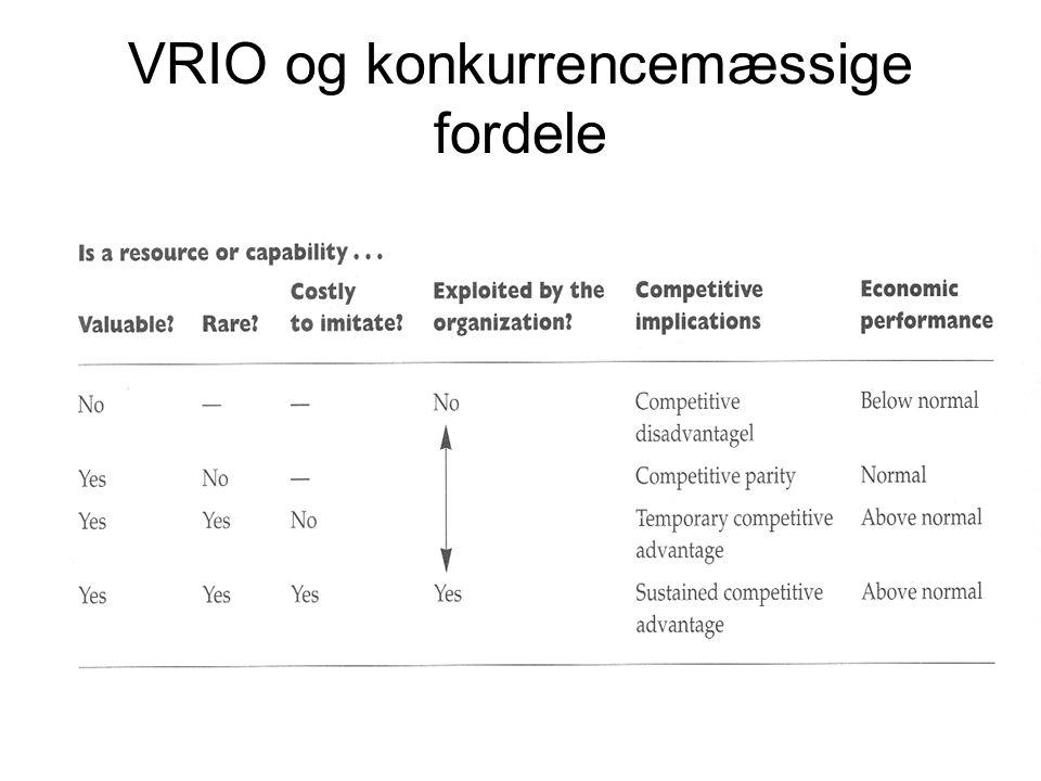 VRIO og konkurrencemæssige fordele