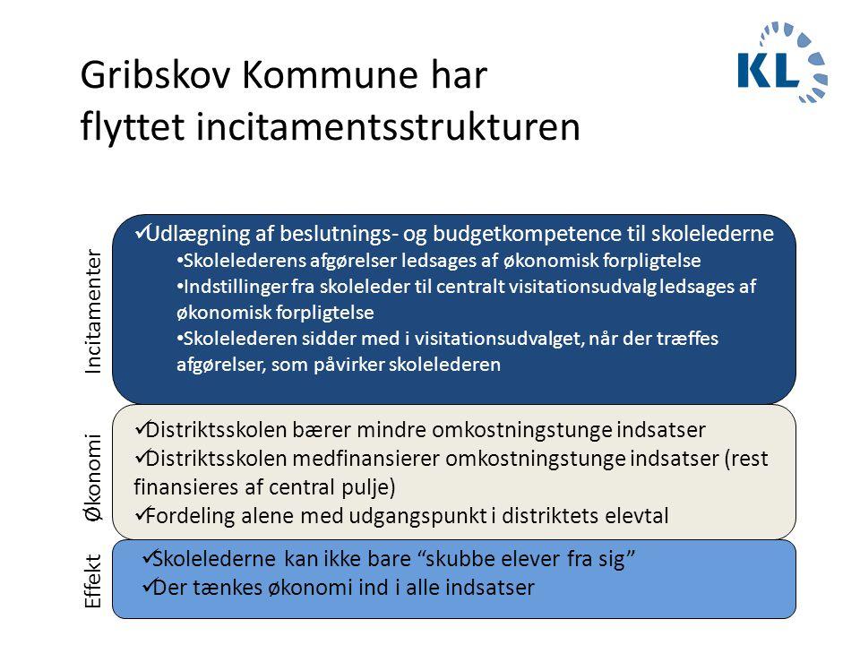 Gribskov Kommune har flyttet incitamentsstrukturen  Udlægning af beslutnings- og budgetkompetence til skolelederne • Skolelederens afgørelser ledsage