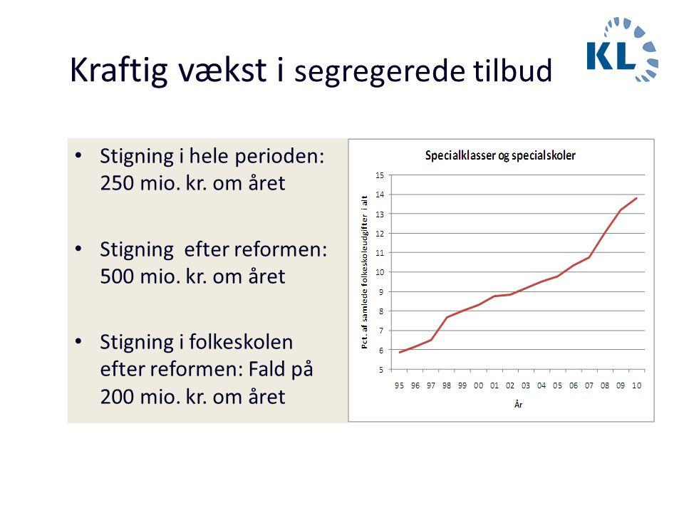 Kraftig vækst i segregerede tilbud • Stigning i hele perioden: 250 mio. kr. om året • Stigning efter reformen: 500 mio. kr. om året • Stigning i folke
