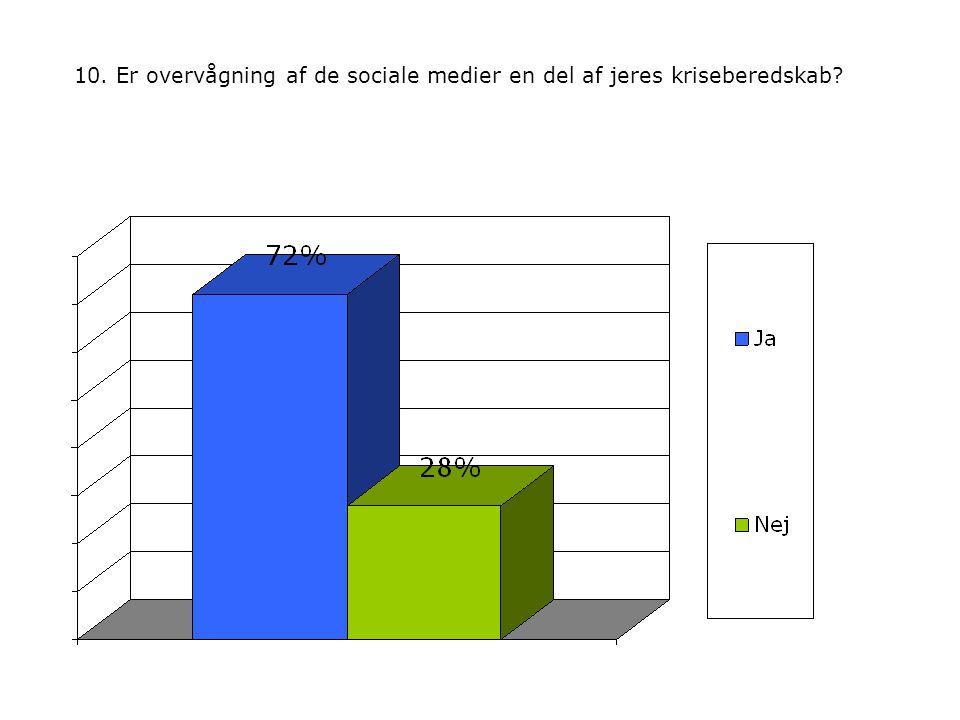 10. Er overvågning af de sociale medier en del af jeres kriseberedskab