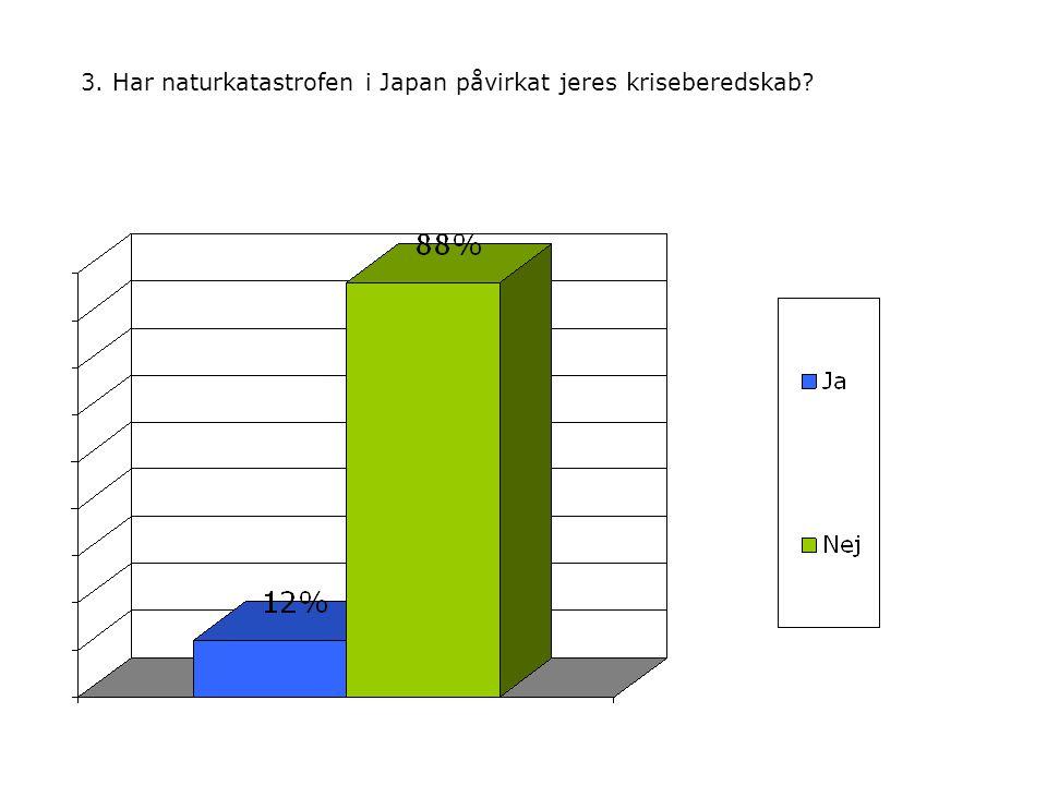 3. Har naturkatastrofen i Japan påvirkat jeres kriseberedskab