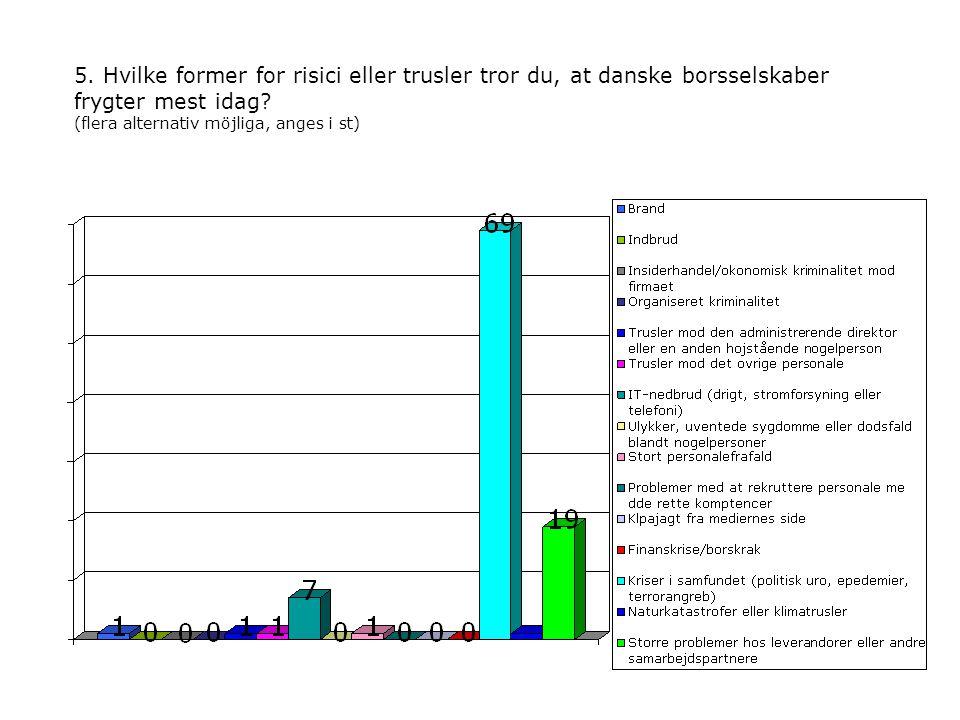 5. Hvilke former for risici eller trusler tror du, at danske borsselskaber frygter mest idag.