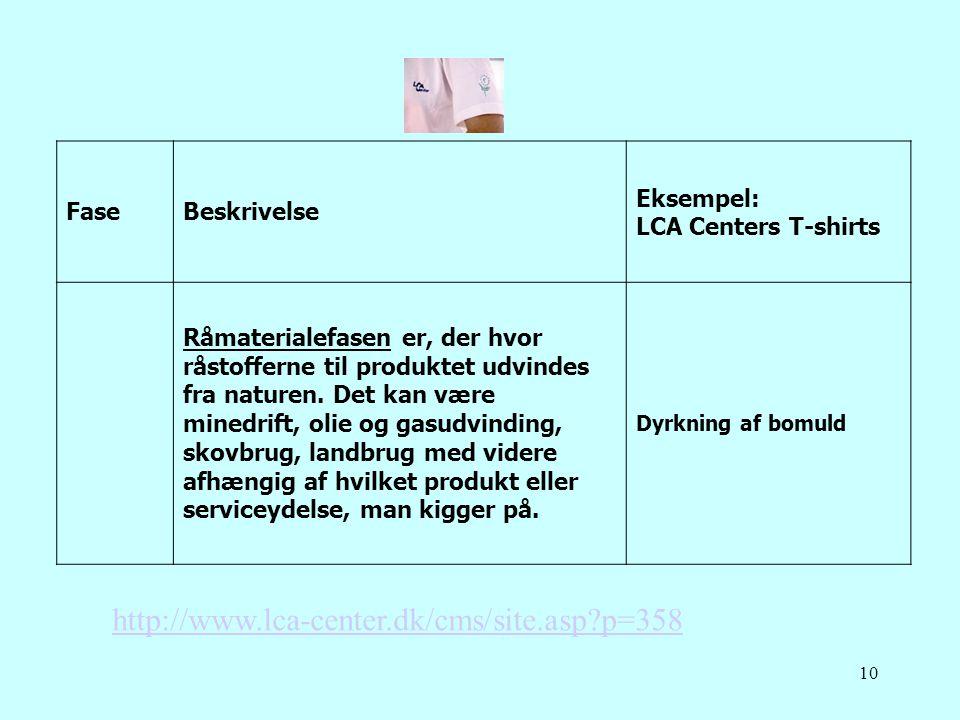 10 FaseBeskrivelse Eksempel: LCA Centers T-shirts Råmaterialefasen er, der hvor råstofferne til produktet udvindes fra naturen. Det kan være minedrift