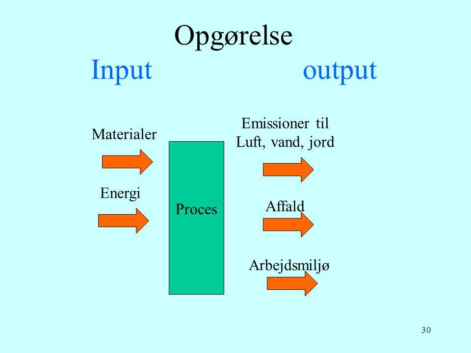 30 Opgørelse Input output Proces Materialer Emissioner til Luft, vand, jord Affald Energi Arbejdsmiljø