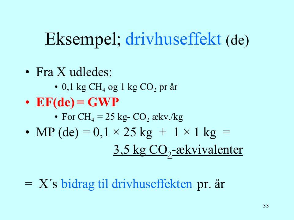 33 Eksempel; drivhuseffekt (de) •Fra X udledes: •0,1 kg CH 4 og 1 kg CO 2 pr år •EF(de) = GWP •For CH 4 = 25 kg- CO 2 ækv./kg •MP (de) = 0,1  25 kg +