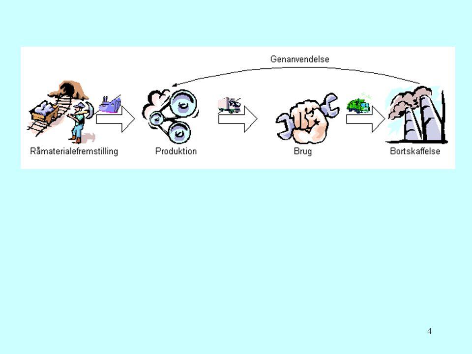 5 Livscyklusvurdering = Life Cycle AssessmentLCA = Vurdering af miljøpåvirkninger ved produkt i hele dets livsforløb vugge til grav  Craddle to Craddle