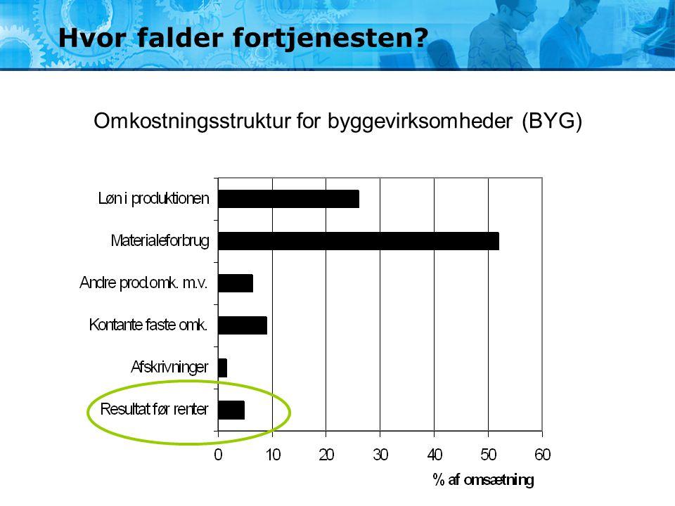 Hvor falder fortjenesten? Omkostningsstruktur for byggevirksomheder (BYG)