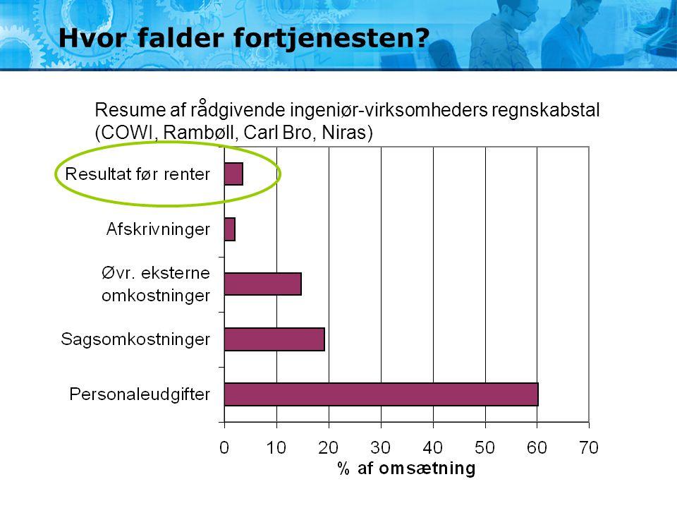 Hvor falder fortjenesten? Resume af r å dgivende ingeni ø r-virksomheders regnskabstal (COWI, Ramb ø ll, Carl Bro, Niras)