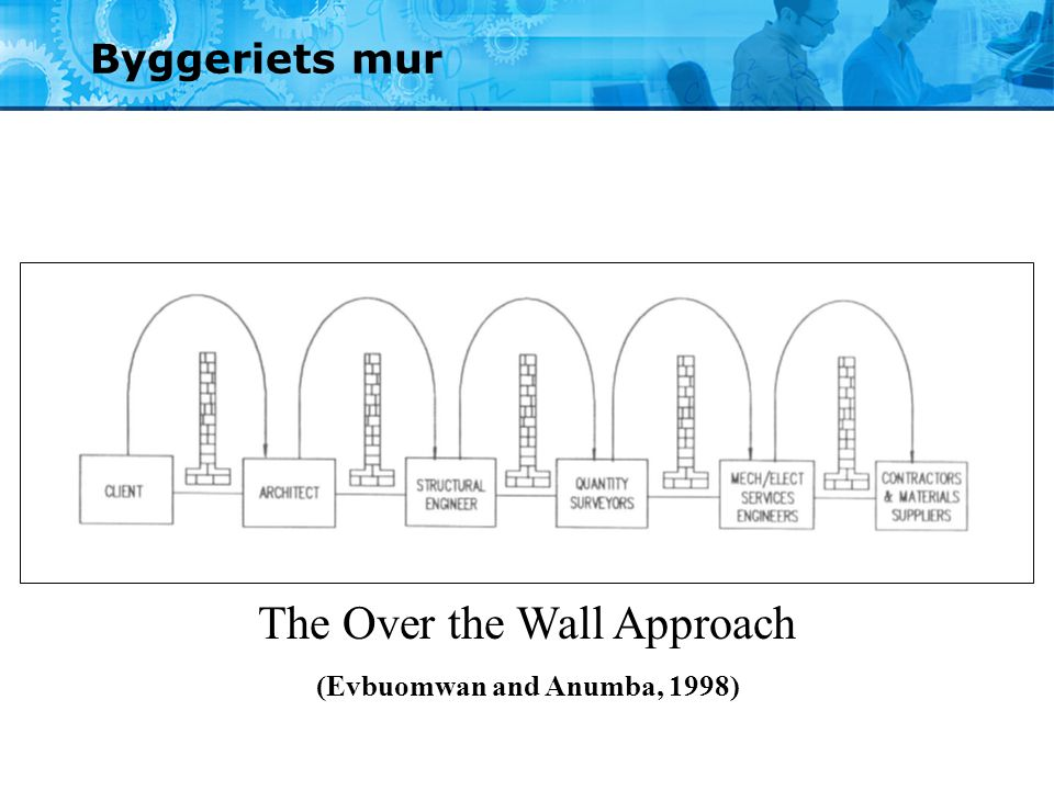 Byggeriets mur The Over the Wall Approach (Evbuomwan and Anumba, 1998)