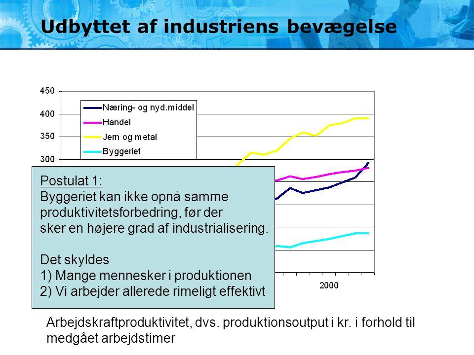 Udbyttet af industriens bevægelse Arbejdskraftproduktivitet, dvs. produktionsoutput i kr. i forhold til medgået arbejdstimer Postulat 1: Byggeriet kan