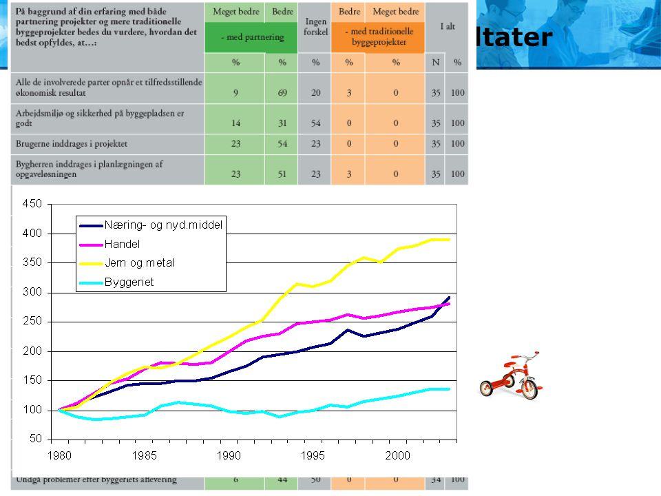 """Partnering giver """"gode"""" resultater  Partnering har i Danmark været brugt på mere end 100 byggeprojekter  Der er positive resultater  Udenlandske er"""