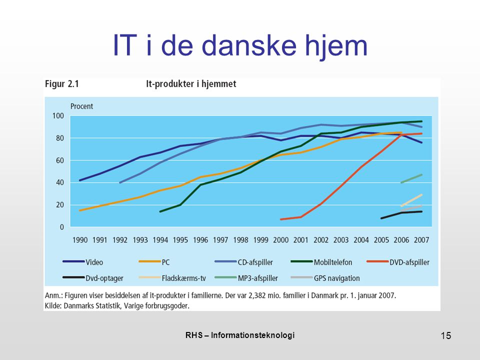 RHS – Informationsteknologi 15 IT i de danske hjem