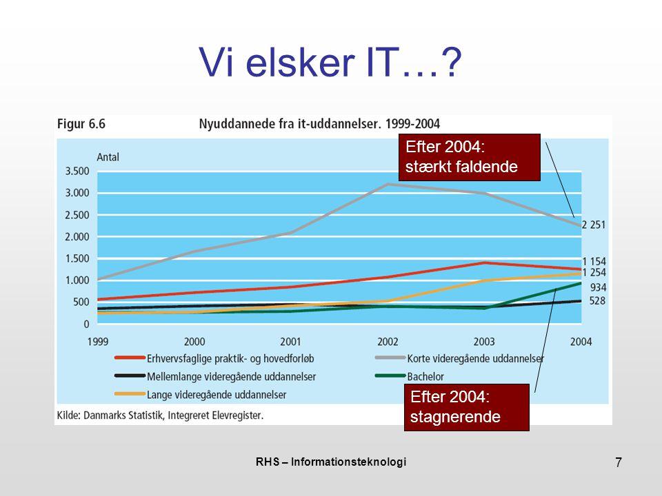 RHS – Informationsteknologi 7 Vi elsker IT…? Efter 2004: stagnerende Efter 2004: stærkt faldende