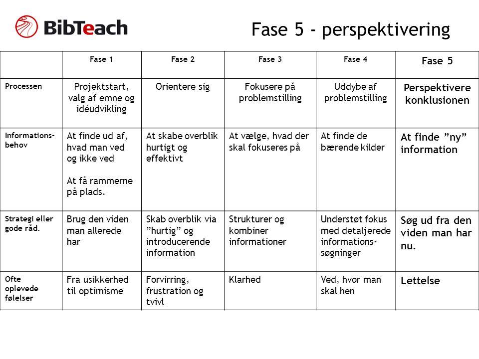 Fase 5 - perspektivering Fase 1Fase 2Fase 3Fase 4 Fase 5 Processen Projektstart, valg af emne og idéudvikling Orientere sigFokusere på problemstilling Uddybe af problemstilling Perspektivere konklusionen Informations- behov At finde ud af, hvad man ved og ikke ved At få rammerne på plads.