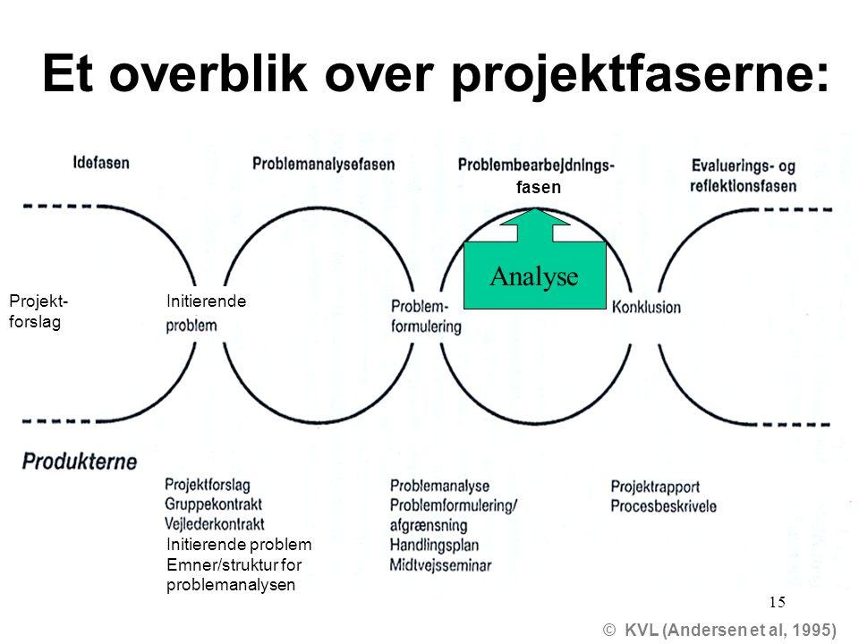 15 Et overblik over projektfaserne: © KVL (Andersen et al, 1995) Initierende fasen Projekt- forslag Initierende problem Emner/struktur for problemanalysen Analyse