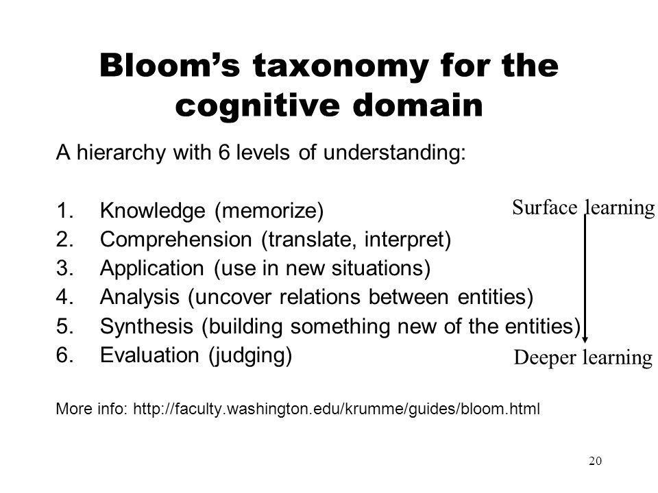20 Bloom's taxonomy for the cognitive domain A hierarchy with 6 levels of understanding: 1.Knowledge (memorize) 2.Comprehension (translate, interpret)