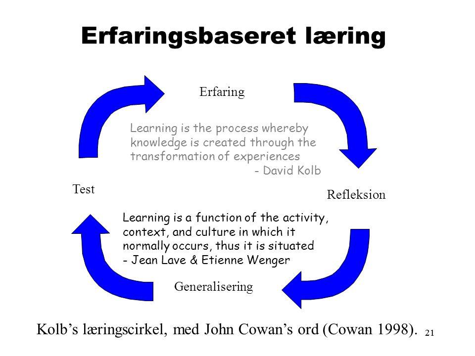 21 Erfaringsbaseret læring Test Generalisering Refleksion Erfaring Kolb's læringscirkel, med John Cowan's ord (Cowan 1998).