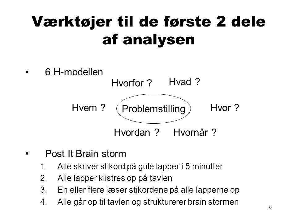 9 Værktøjer til de første 2 dele af analysen •6 H-modellen •Post It Brain storm 1.Alle skriver stikord på gule lapper i 5 minutter 2.Alle lapper klistres op på tavlen 3.En eller flere læser stikordene på alle lapperne op 4.Alle går op til tavlen og strukturerer brain stormen Problemstilling Hvem .