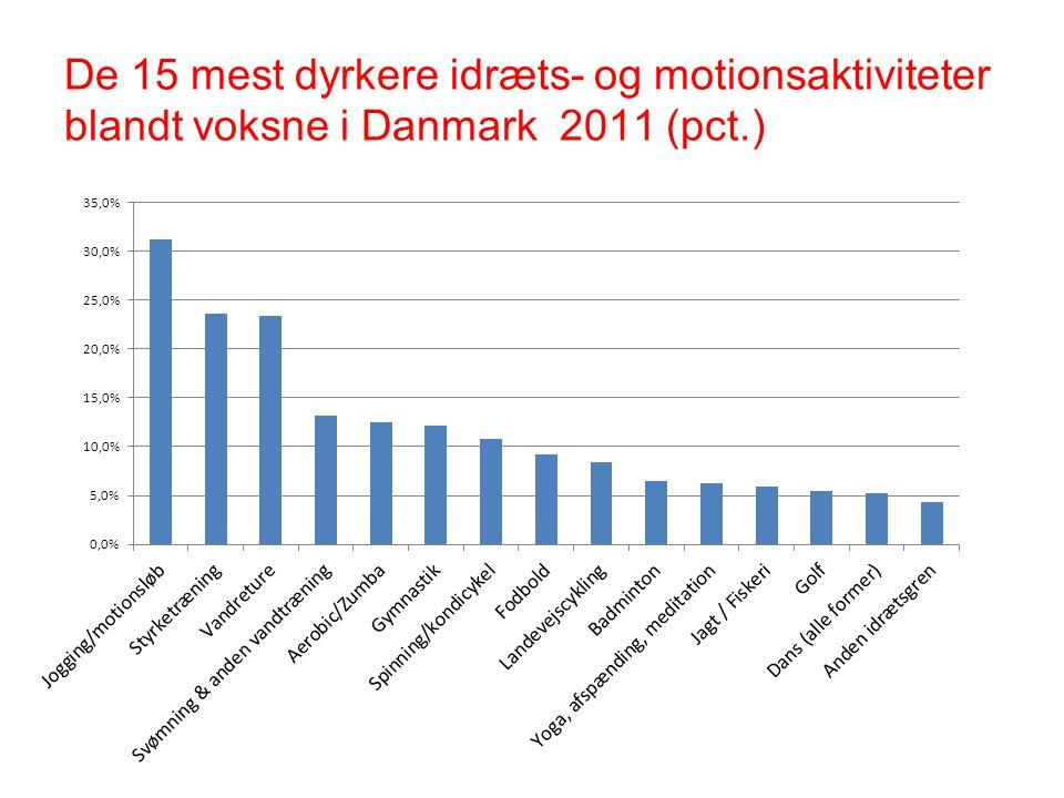 De 15 mest dyrkere idræts- og motionsaktiviteter blandt voksne i Danmark 2011 (pct.)