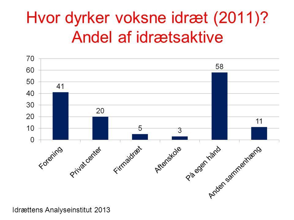 Hvor dyrker voksne idræt (2011)? Andel af idrætsaktive Idrættens Analyseinstitut 2013
