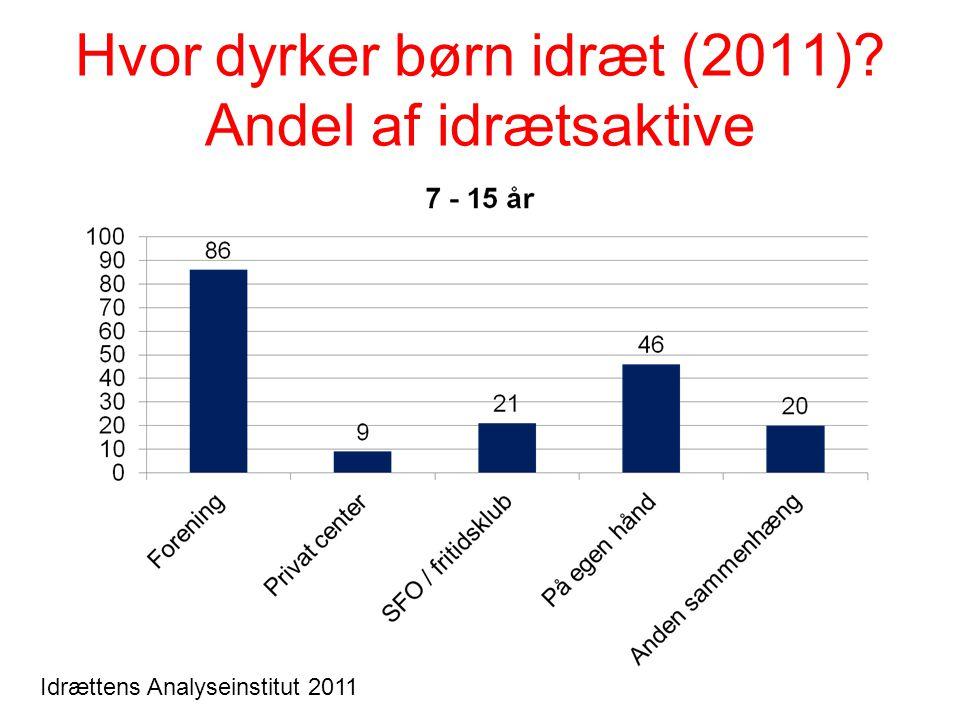 Hvor dyrker børn idræt (2011)? Andel af idrætsaktive Idrættens Analyseinstitut 2011